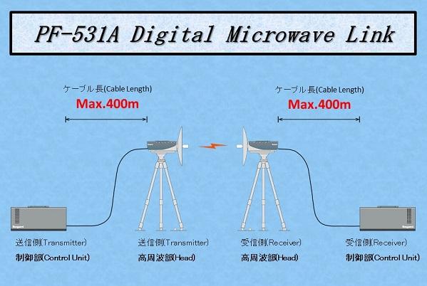 pf-531a-digital-microwave-link